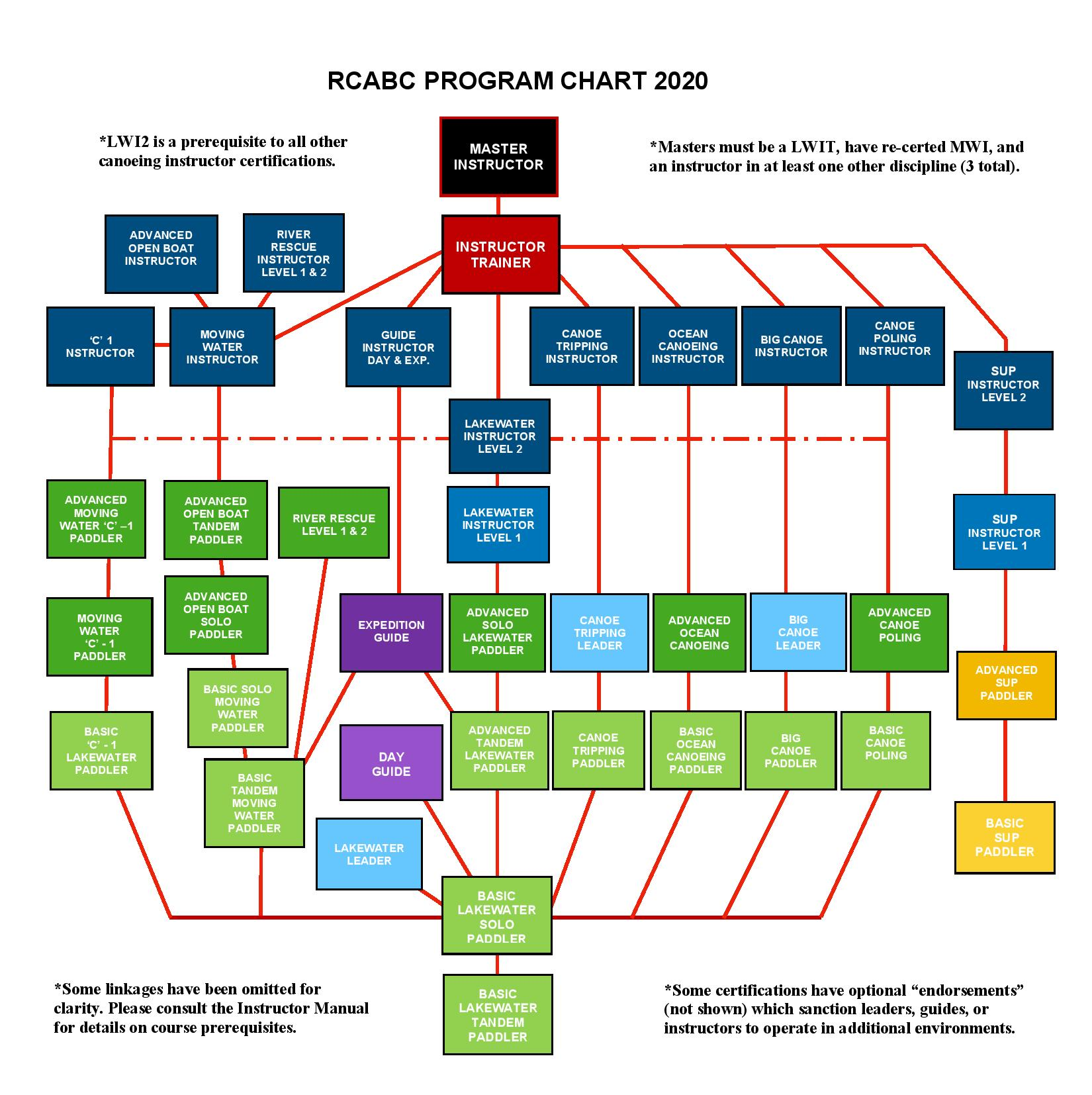 RCABC PROGRAM CHART 2020 image colour